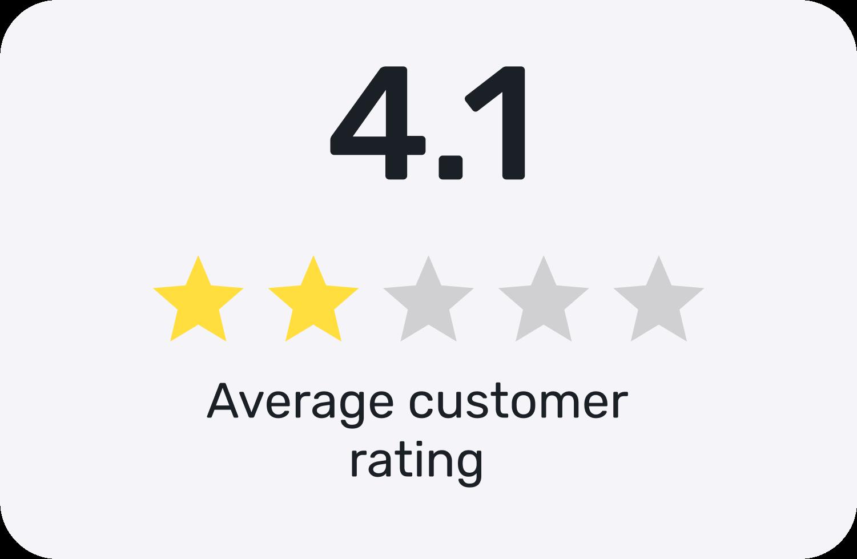 Imagen de ejemplo de la valoración media de los clientes, en este caso, 4.1 estrellas.