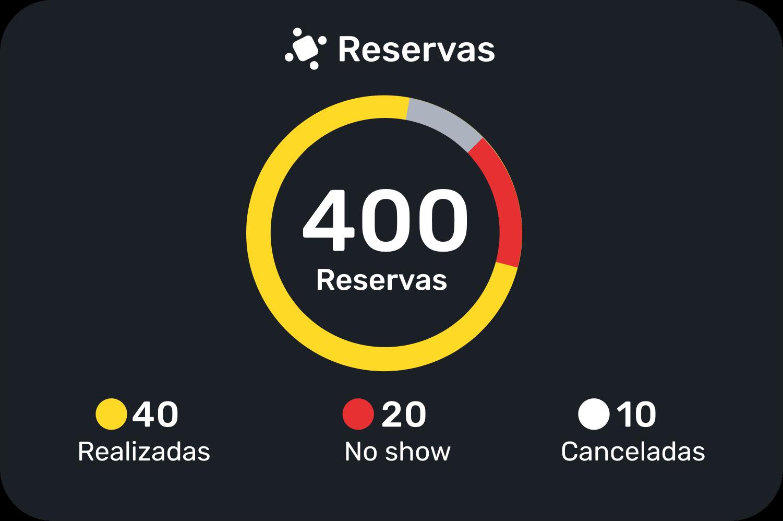 Gráfica que nos muestra el número de reservas realizadas, las canceladas y los no shows en base al total de todas las reservas.