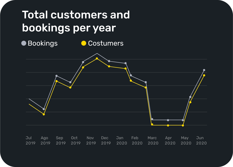 Gráfica donde el restaurante puede comprobar el total de clientes y reservas durante un año.